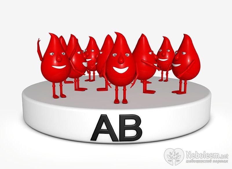Как влияет группа крови на беременность